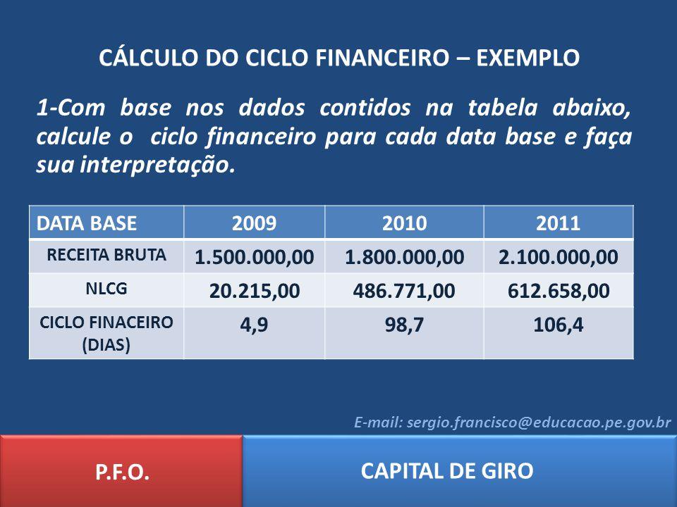 CÁLCULO DO CICLO FINANCEIRO – EXEMPLO P.F.O. CAPITAL DE GIRO E-mail: sergio.francisco@educacao.pe.gov.br DATA BASE200920102011 RECEITA BRUTA 1.500.000