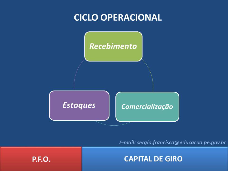 P.F.O. CAPITAL DE GIRO E-mail: sergio.francisco@educacao.pe.gov.br CICLO OPERACIONAL Recebimento Comercialização Estoques