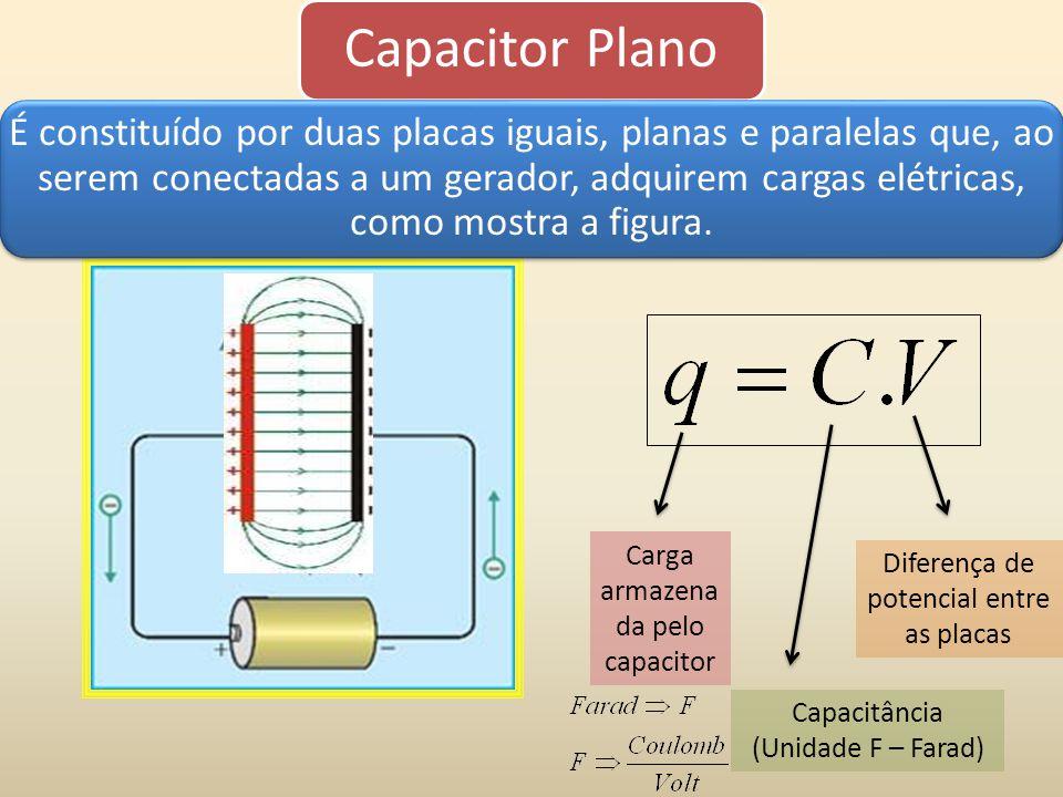 Capacitor Plano É constituído por duas placas iguais, planas e paralelas que, ao serem conectadas a um gerador, adquirem cargas elétricas, como mostra