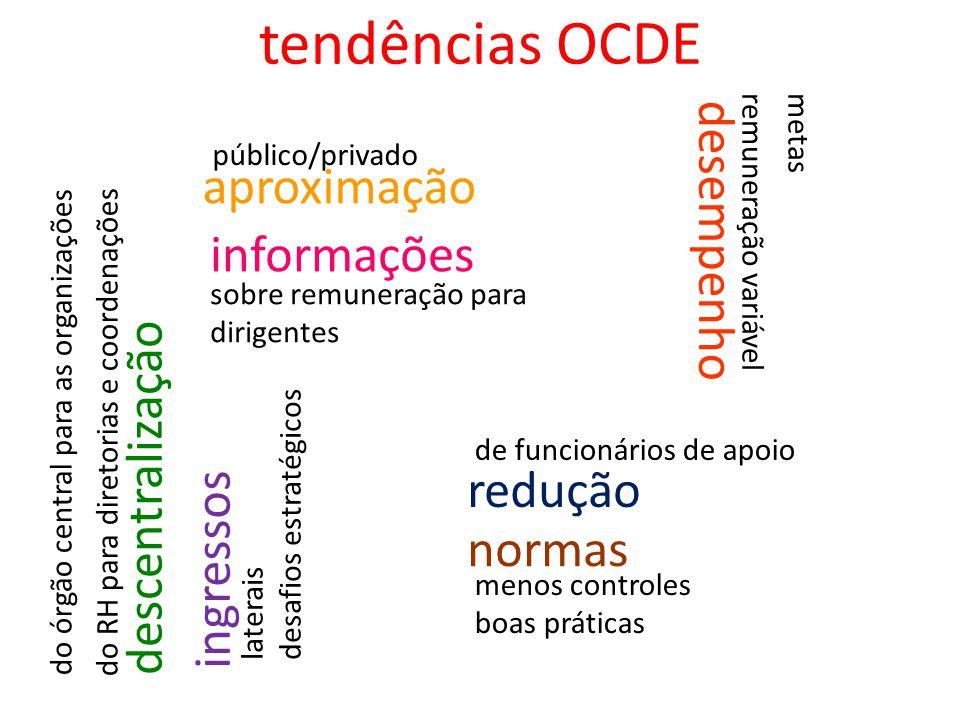 tendências OCDE descentralização redução de funcionários de apoio metasremuneração variável normas menos controles boas práticas informações sobre rem