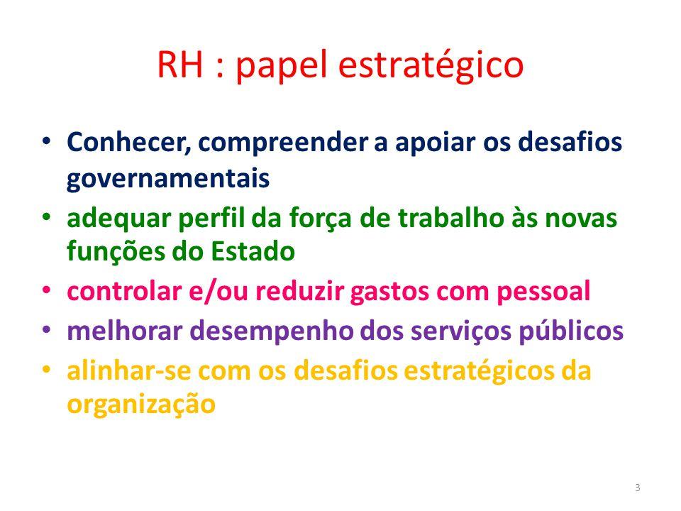 RH : papel estratégico Conhecer, compreender a apoiar os desafios governamentais adequar perfil da força de trabalho às novas funções do Estado contro