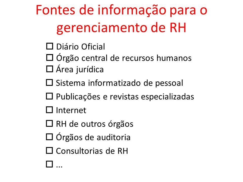 Fontes de informação para o gerenciamento de RH Sistema informatizado de pessoal Publicações e revistas especializadas Internet RH de outros órgãos Ór