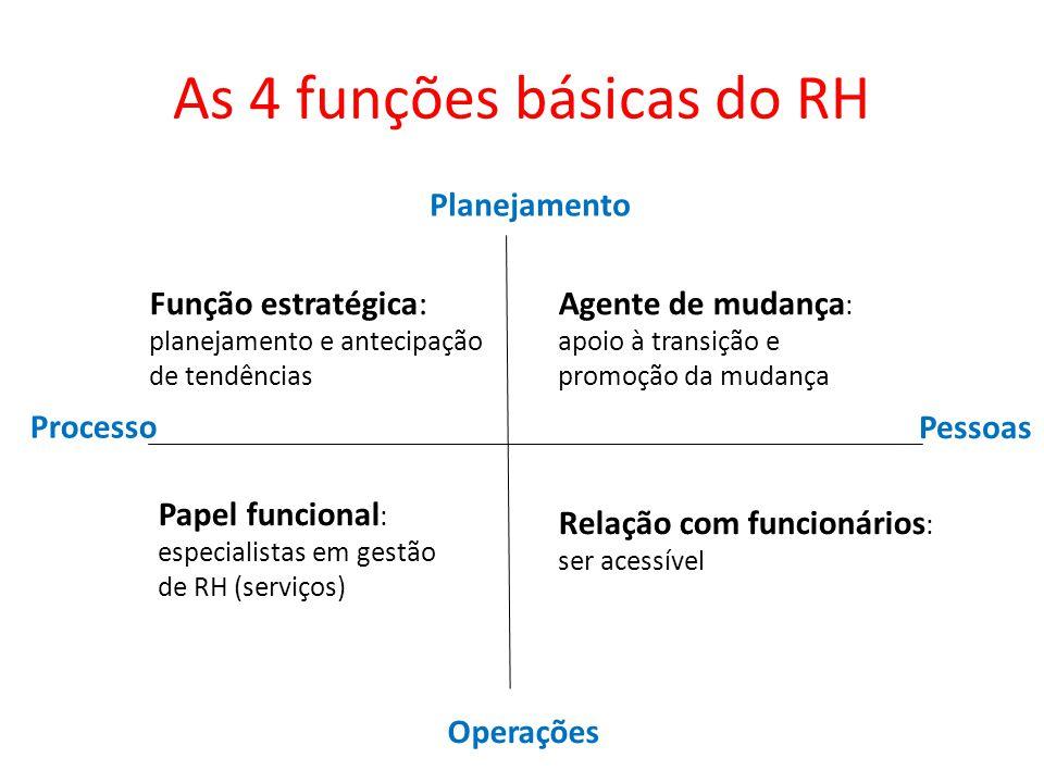 As 4 funções básicas do RH Planejamento Operações Processo Pessoas Função estratégica: planejamento e antecipação de tendências Agente de mudança : ap