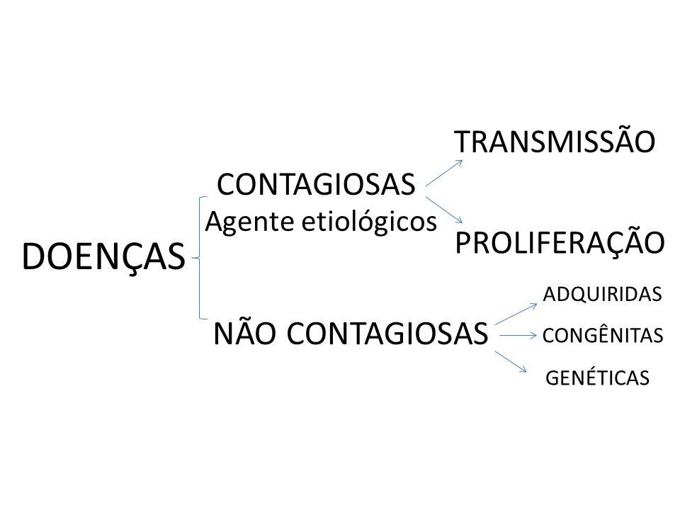 DOENÇAS CONTAGIOSAS NÃO CONTAGIOSAS TRANSMISSÃO PROLIFERAÇÃO ADQUIRIDAS CONGÊNITAS GENÉTICAS Agente etiológicos