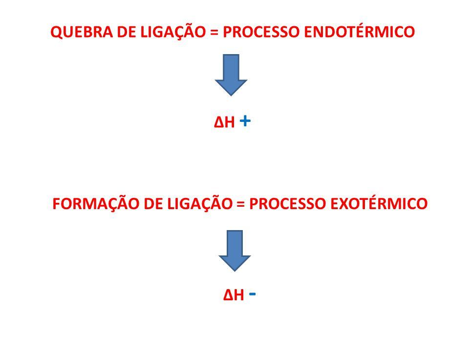Exemplo: A seguir uma tabela com os valores das energias de ligação (kJ /mol): A partir dos dados acima, calcular a variação de entalpia da reação: 2 HI(g) + Cl 2 (g) 2HCl(g) + I 2 (g)2 HI(g) + Cl 2 (g) 2HCl(g) + I 2 (g) 2.
