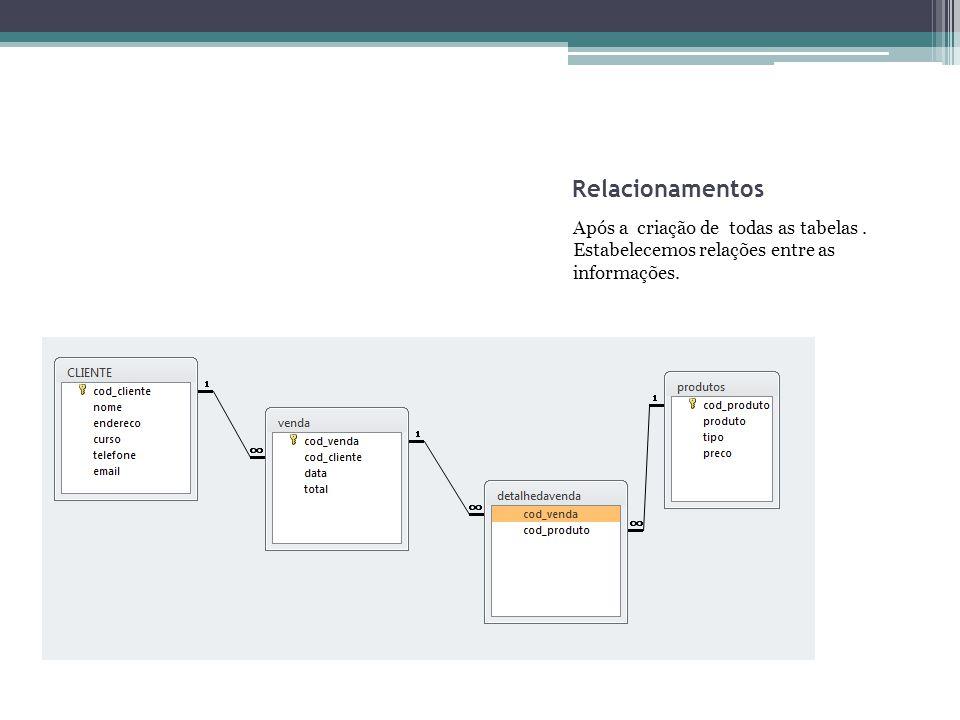 Relacionamentos Após a criação de todas as tabelas. Estabelecemos relações entre as informações.
