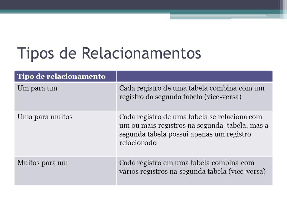 Tipos de Relacionamentos Tipo de relacionamento Um para umCada registro de uma tabela combina com um registro da segunda tabela (vice-versa) Uma para