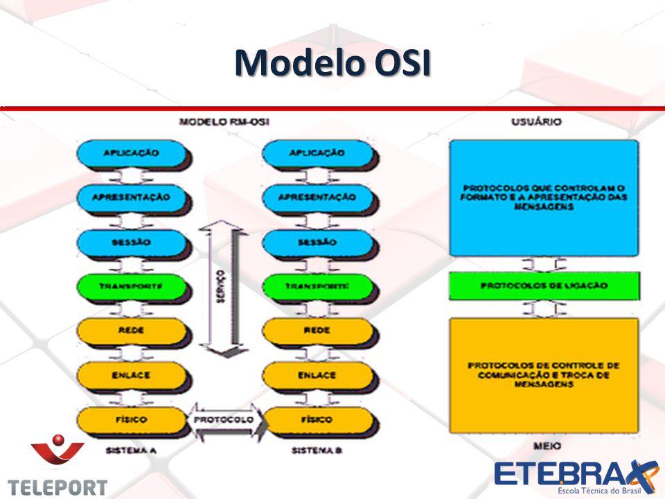 Modelo TCP/IP É um modelo de referência de quatro camadas Todos os protocolos que pertencem ao conjunto de protocolos TCP/IP estão localizados nas três camadas superiores desse modelo.