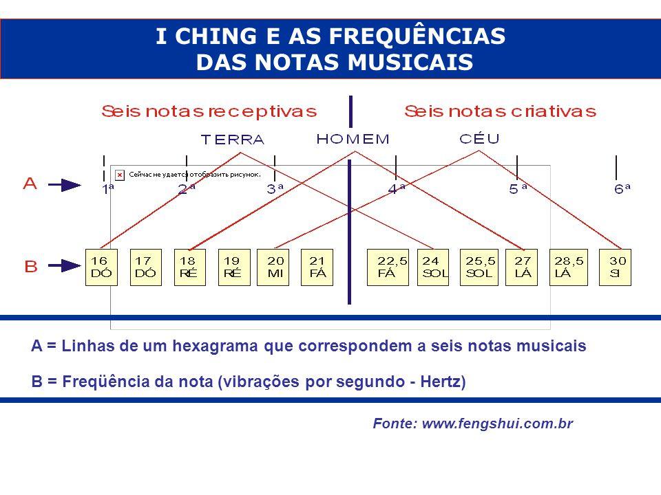 O I CHING – LIVRO MILENAR DAS MUTAÇÕES A combinação destes oito trigramas, geram 64 hexagramas.