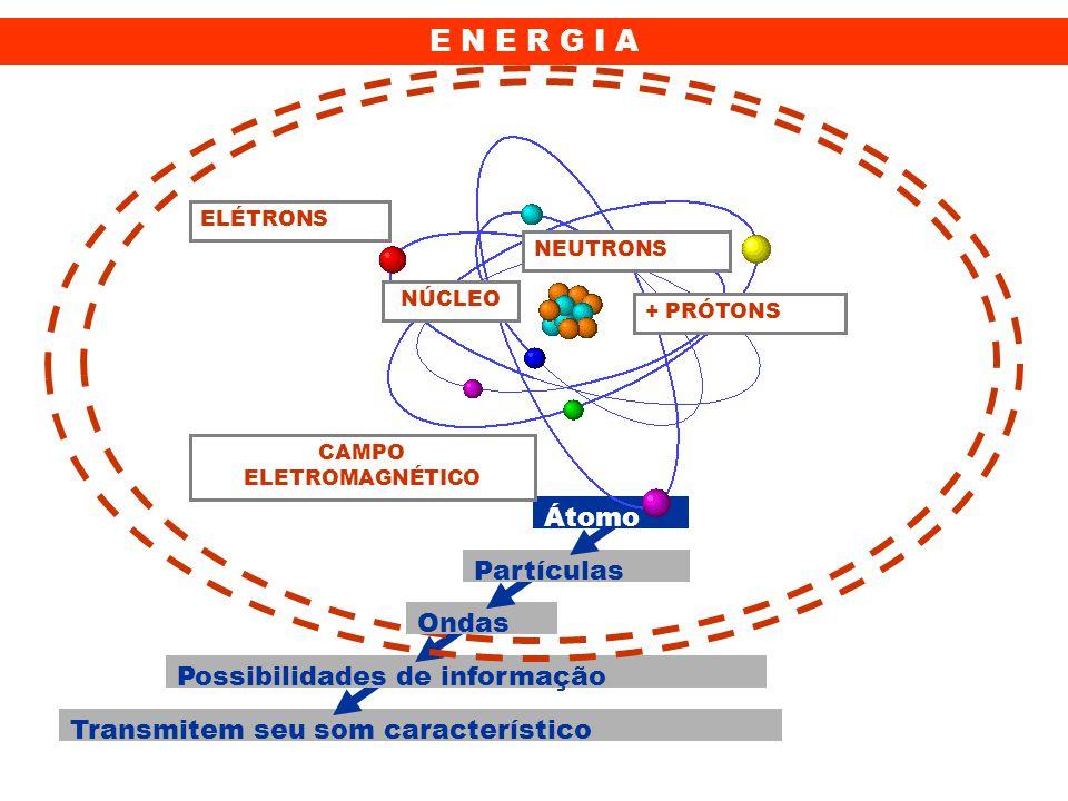 Transmitem seu som característico Possibilidades de informação Ondas Partículas Átomo NEUTRONS ELÉTRONS NÚCLEO + PRÓTONS CAMPO ELETROMAGNÉTICO E N E R G I A
