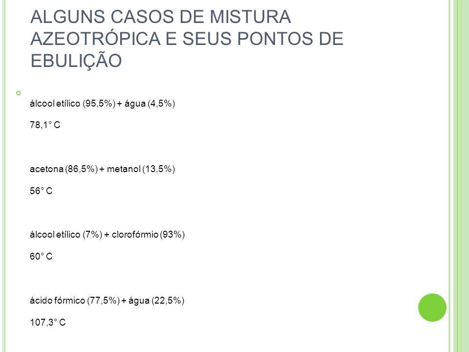 ALGUNS CASOS DE MISTURA AZEOTRÓPICA E SEUS PONTOS DE EBULIÇÃO álcool etílico (95,5%) + água (4,5%) 78,1° C acetona (86,5%) + metanol (13,5%) 56° C álc