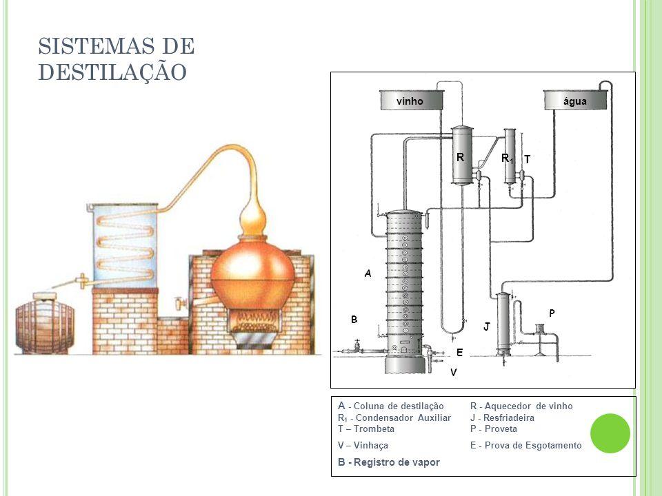 SISTEMAS DE DESTILAÇÃO A - Coluna de destilação R - Aquecedor de vinho R 1 - Condensador AuxiliarJ - Resfriadeira T – TrombetaP - Proveta V – VinhaçaE