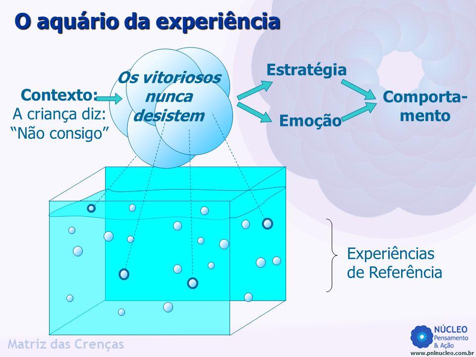 www.pnlnucleo.com.br Matriz das Crenças O aquário da experiência Os vitoriosos nunca desistem Experiências de Referência Contexto: A criança diz: Não
