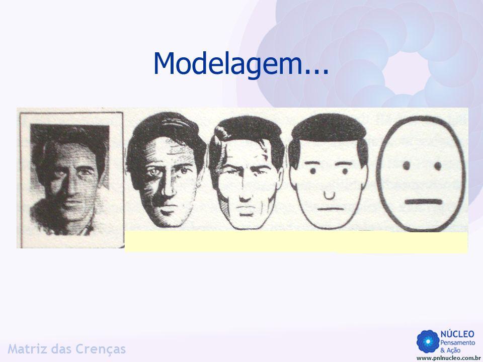 www.pnlnucleo.com.br Matriz das Crenças Modelagem...