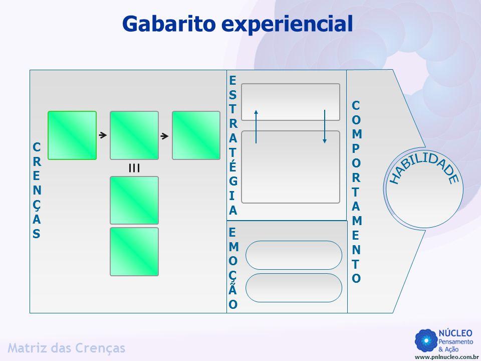 www.pnlnucleo.com.br Matriz das Crenças Gabarito experiencial CRENÇASCRENÇAS ESTRATÉGIAESTRATÉGIA EMOÇÃOEMOÇÃO COMPORTAMENTOCOMPORTAMENTO