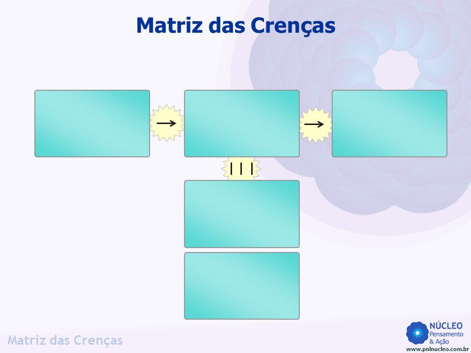 www.pnlnucleo.com.br Matriz das Crenças