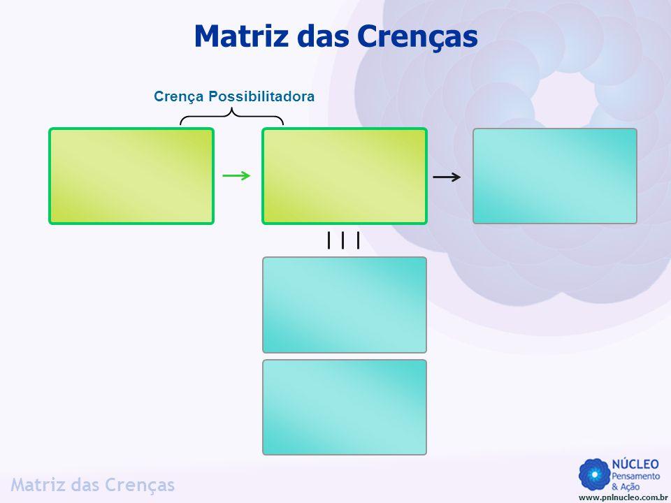 www.pnlnucleo.com.br Matriz das Crenças Crença Possibilitadora Matriz das Crenças