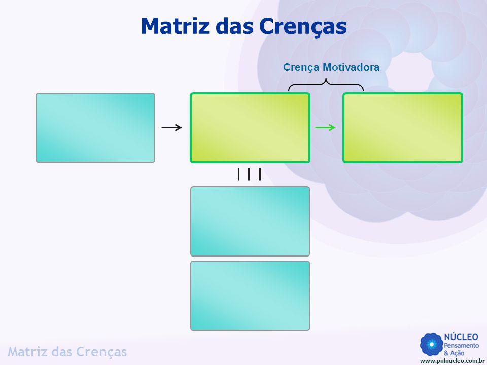 www.pnlnucleo.com.br Matriz das Crenças Crença Motivadora