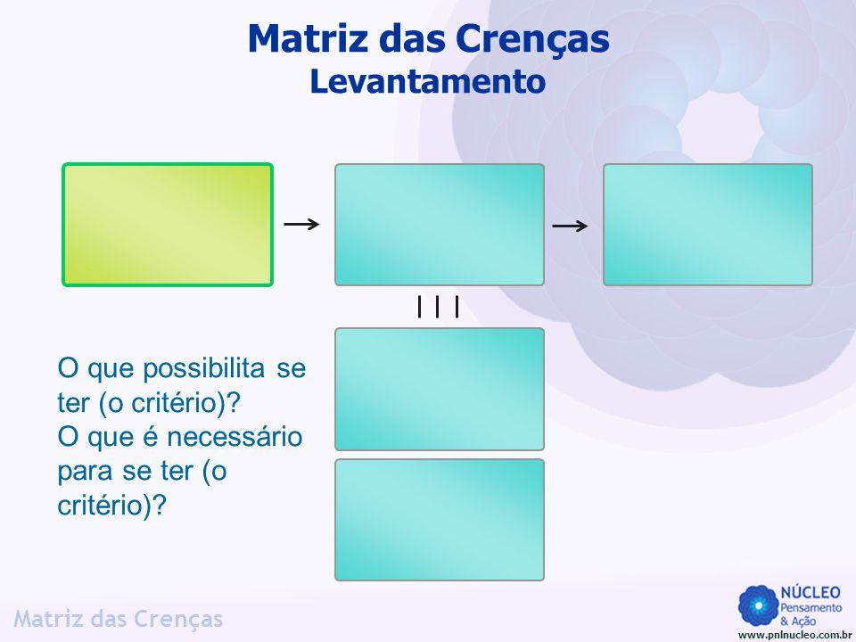 www.pnlnucleo.com.br Matriz das Crenças O que possibilita se ter (o critério)? O que é necessário para se ter (o critério)? Matriz das Crenças Levanta