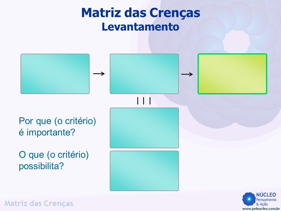 www.pnlnucleo.com.br Matriz das Crenças Por que (o critério) é importante? O que (o critério) possibilita? Matriz das Crenças Levantamento