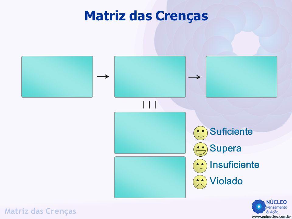 www.pnlnucleo.com.br Matriz das Crenças Suficiente Supera Insuficiente Violado