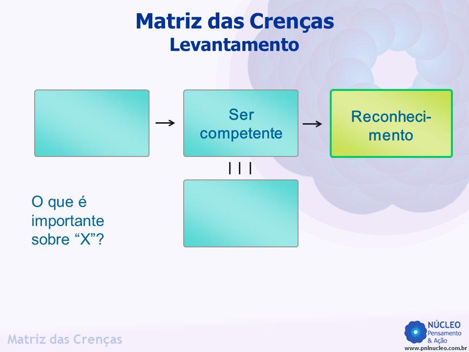 www.pnlnucleo.com.br Matriz das Crenças O que é importante sobre X? Matriz das Crenças Levantamento Reconheci- mento Ser competente