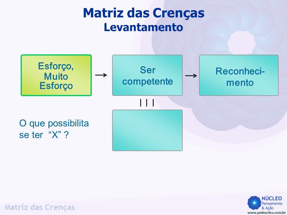 www.pnlnucleo.com.br Matriz das Crenças O que possibilita se ter X ? Matriz das Crenças Levantamento Esforço, Muito Esforço Reconheci- mento Ser compe