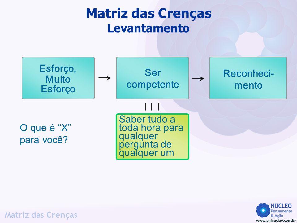 www.pnlnucleo.com.br Matriz das Crenças O que é X para você? Matriz das Crenças Levantamento Saber tudo a toda hora para qualquer pergunta de qualquer