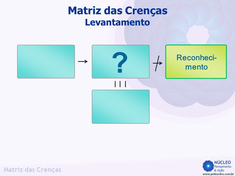 www.pnlnucleo.com.br Matriz das Crenças Matriz das Crenças Levantamento Reconheci- mento ?