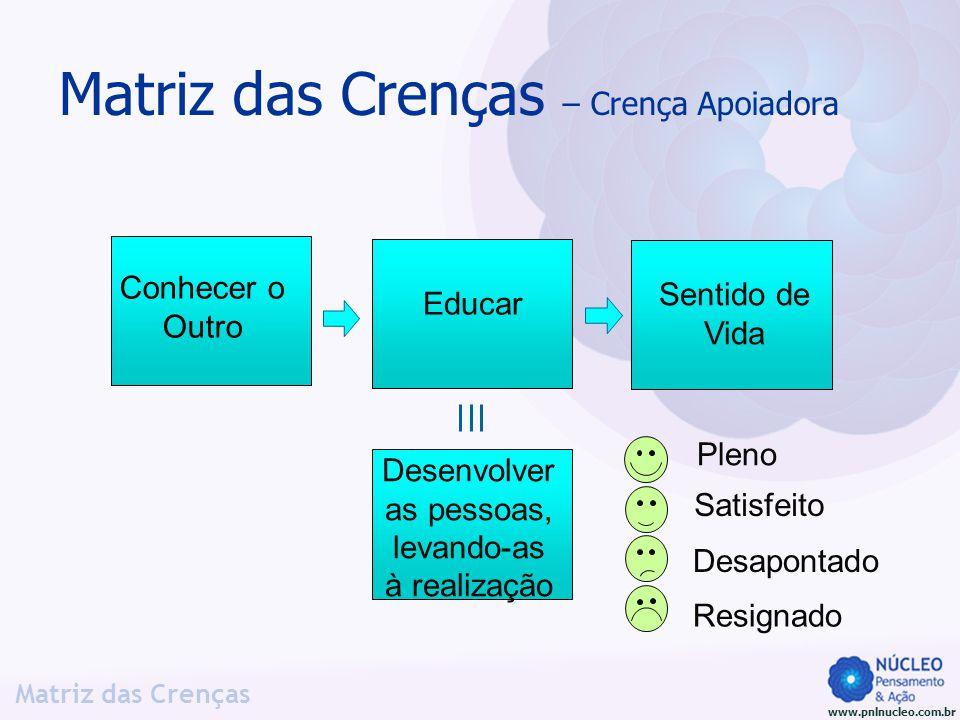 www.pnlnucleo.com.br Matriz das Crenças Matriz das Crenças – Crença Apoiadora Educar Sentido de Vida Desenvolver as pessoas, levando-as à realização P
