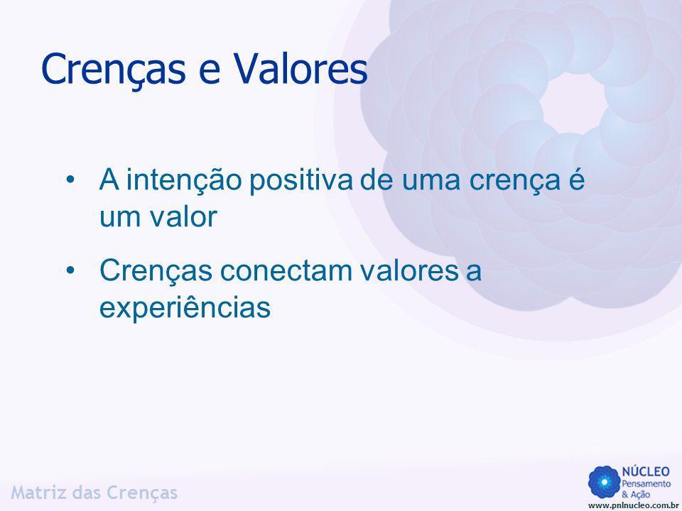 www.pnlnucleo.com.br Matriz das Crenças Matriz das Crenças Caso: meu chefe me bypassa Ser Competente