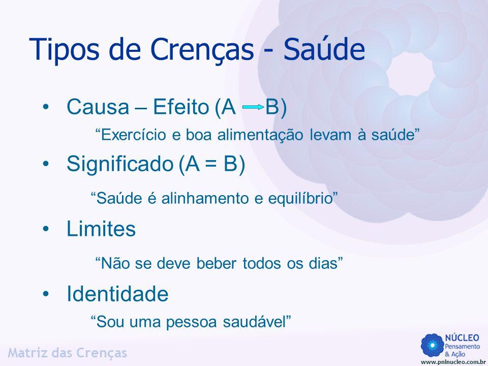 www.pnlnucleo.com.br Matriz das Crenças Tipos de Crenças - Saúde Causa – Efeito (A B) Exercício e boa alimentação levam à saúde Significado (A = B) Sa