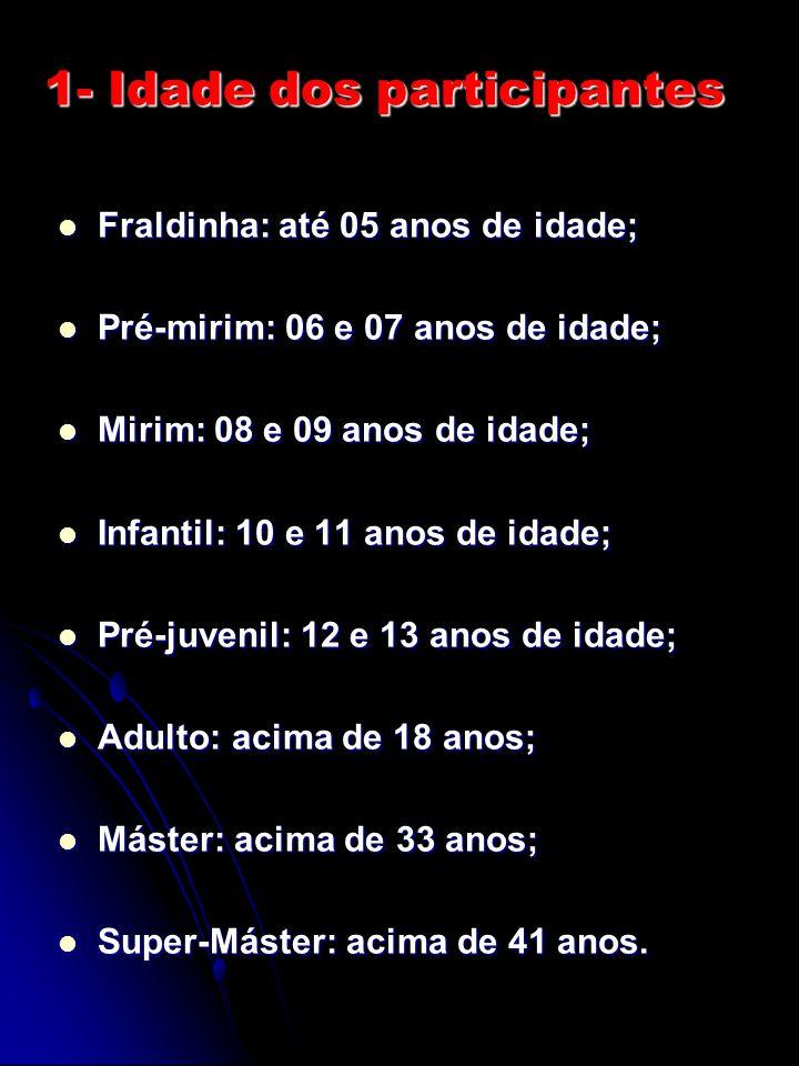Fraldinha: até 05 anos de idade; Fraldinha: até 05 anos de idade; Pré-mirim: 06 e 07 anos de idade; Pré-mirim: 06 e 07 anos de idade; Mirim: 08 e 09 a