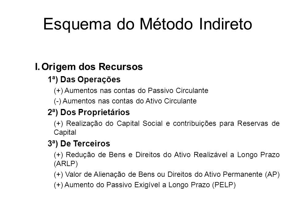 Esquema do Método Indireto Ajuste do lucro líquido: I.Origem dos Recursos 1ª) Das Operações (+-) Resultado Líquido do Exercício (lucro ou prejuízo) (+