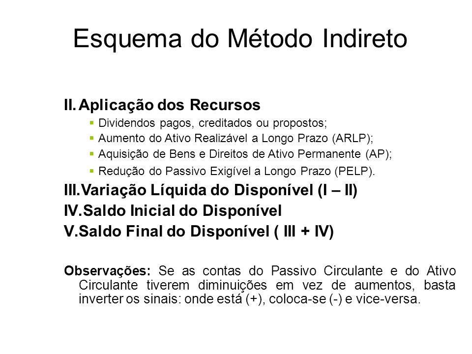 Esquema do Método Indireto I.Origem dos Recursos 1ª) Das Operações (+) Aumentos nas contas do Passivo Circulante (-) Aumentos nas contas do Ativo Circ