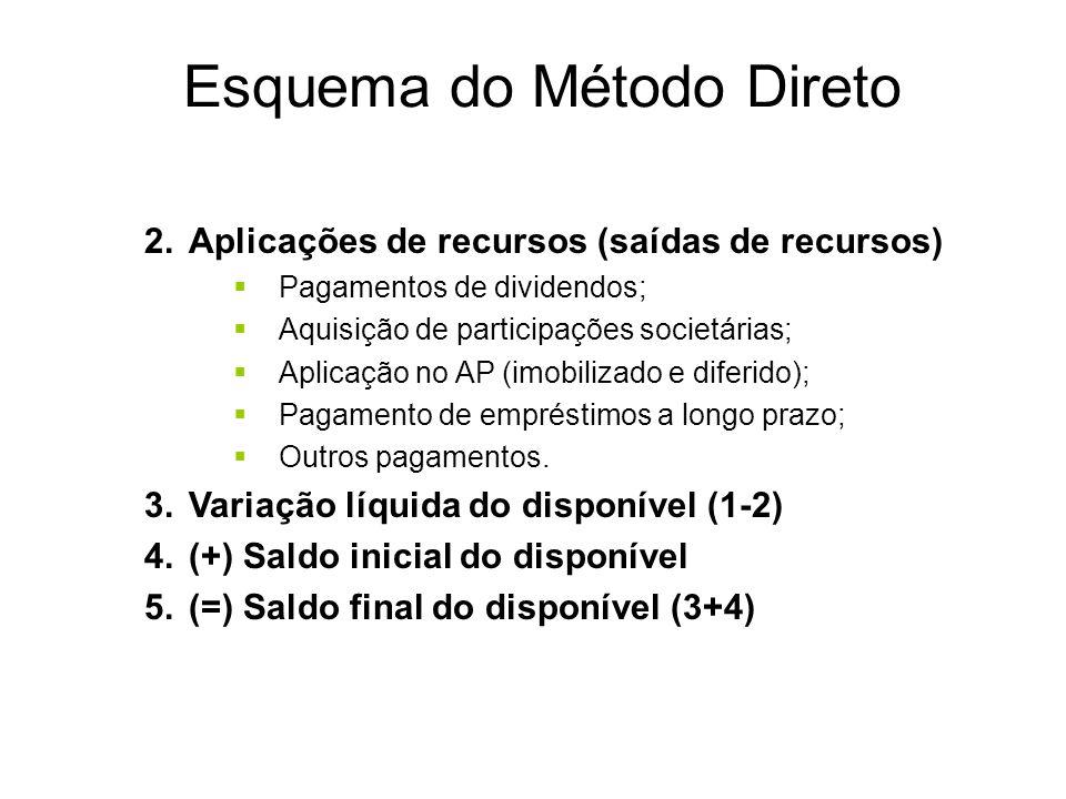 Esquema do Método Direto 1.Ingressos (entradas de recursos) (+) Recebimento de Clientes (+) Recebimentos de empréstimos de curto e prazo (+) Dividendo