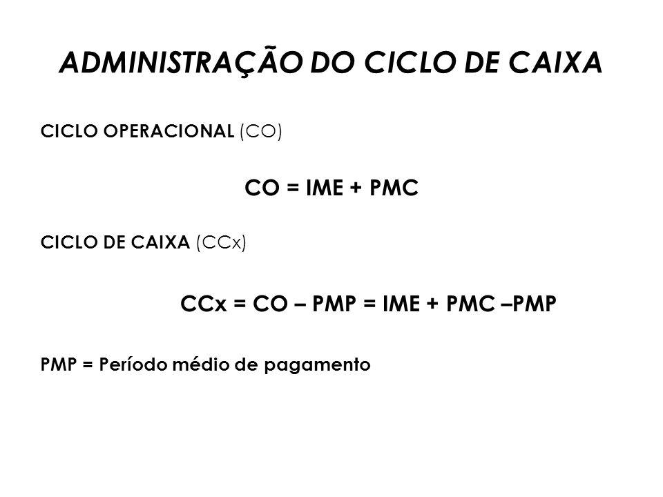 SALDO DE CAIXA NO LIMITE SUPERIOR (emH) Cx. Convertido em Tít. Neg. = Limite Superior – Ponto de Retorno Cx. Convertido em Tít. Neg. = H – Z Tít. Neg.