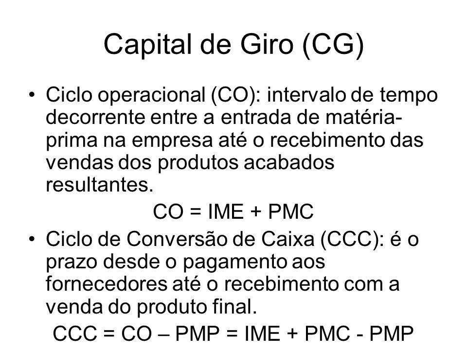 Capital de Giro CG representa o valor dos recursos aplicados pela empresa para movimentar o ciclo operacional.