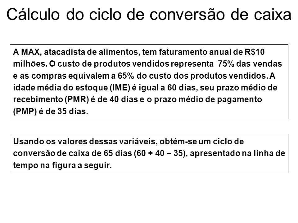 Capital de Giro (CG) Ciclo operacional (CO): intervalo de tempo decorrente entre a entrada de matéria- prima na empresa até o recebimento das vendas d