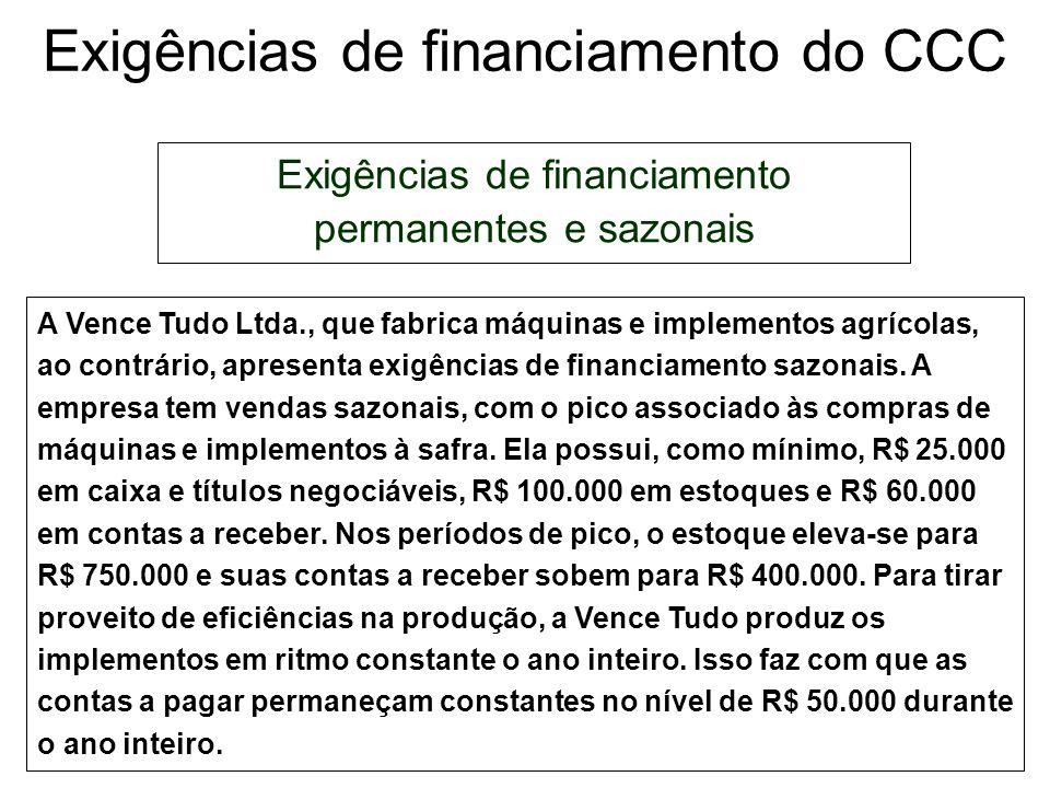 Exigências de financiamento do CCC Exigências de financiamento permanentes e sazonais A Riachuelo mantém, em média, R$ 50.000 em caixa e títulos negoc
