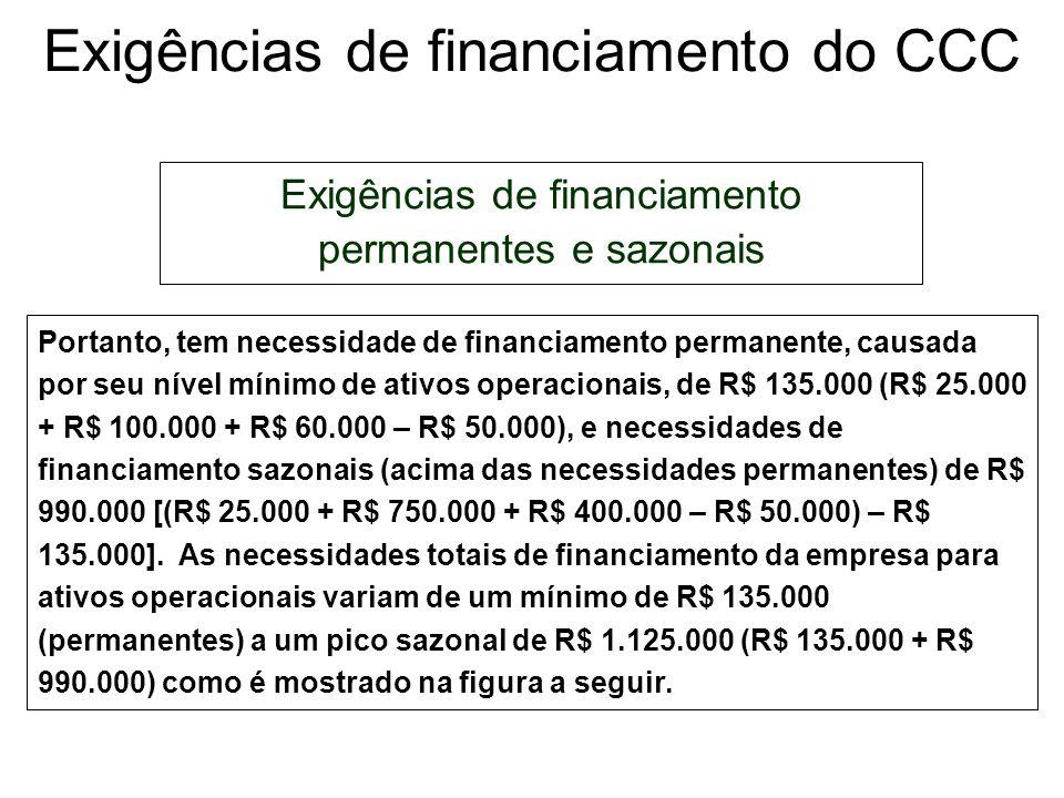 Exigências de financiamento do CCC Exigências de financiamento permanentes e sazonais A Vence Tudo Ltda., que fabrica máquinas e implementos agrícolas