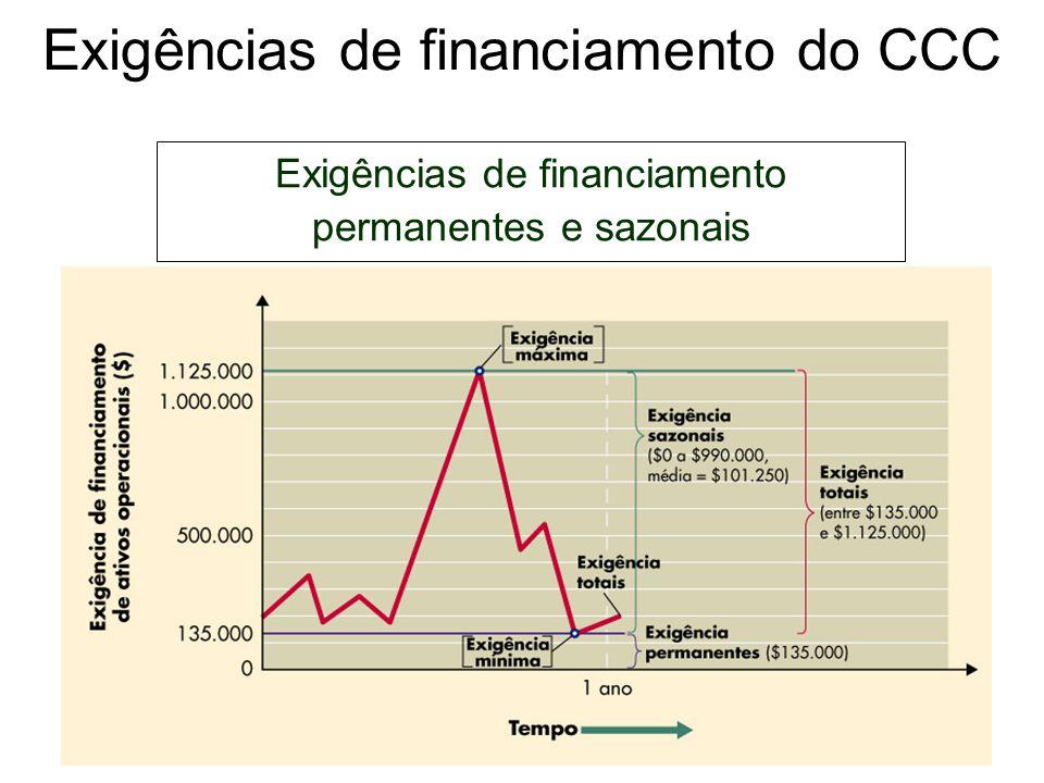 Exigências de financiamento do CCC Exigências de financiamento permanentes e sazonais Portanto, tem necessidade de financiamento permanente, causada p