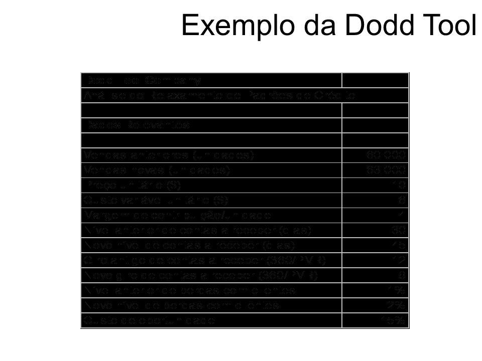 Exemplo da Dodd Tool Dodd Tool, uma empresa fabricante de ferramentas de moldagem, está atualmente vendendo um produto por $ 10 a unidade. As vendas (