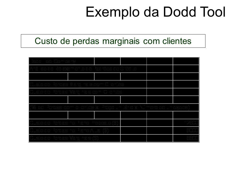 Exemplo da Dodd Tool Custo do investimento marginal em contas a receber