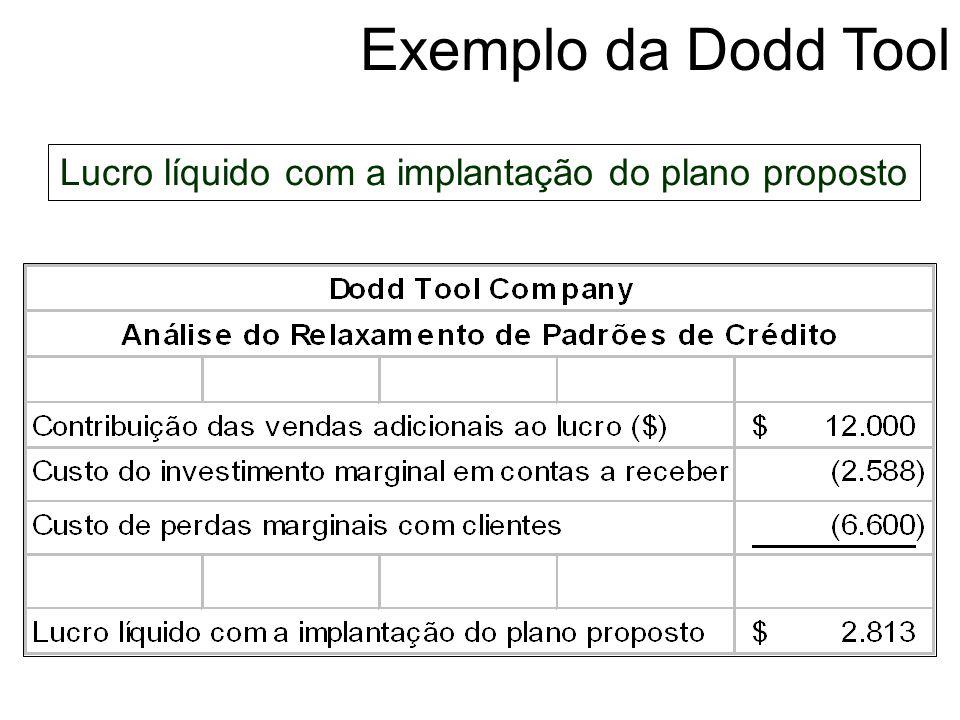 Exemplo da Dodd Tool Custo de perdas marginais com clientes