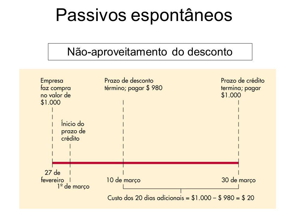 Passivos espontâneos Não-aproveitamento do desconto Se uma empresa optar por renunciar ao desconto, deverá pagar no último dia do prazo de crédito. O