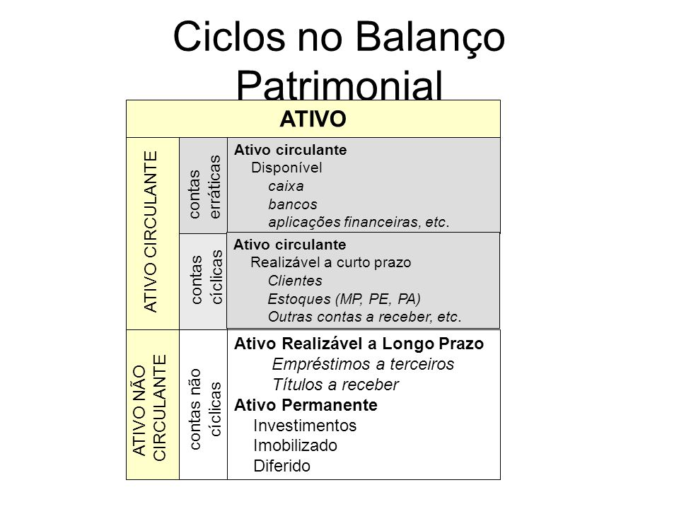 Necessidade de Capital de Giro (NCG) A NCG é fruto do descompasso entre as entradas e saídas de caixa. Surge da falta de sincronismo entre as atividad
