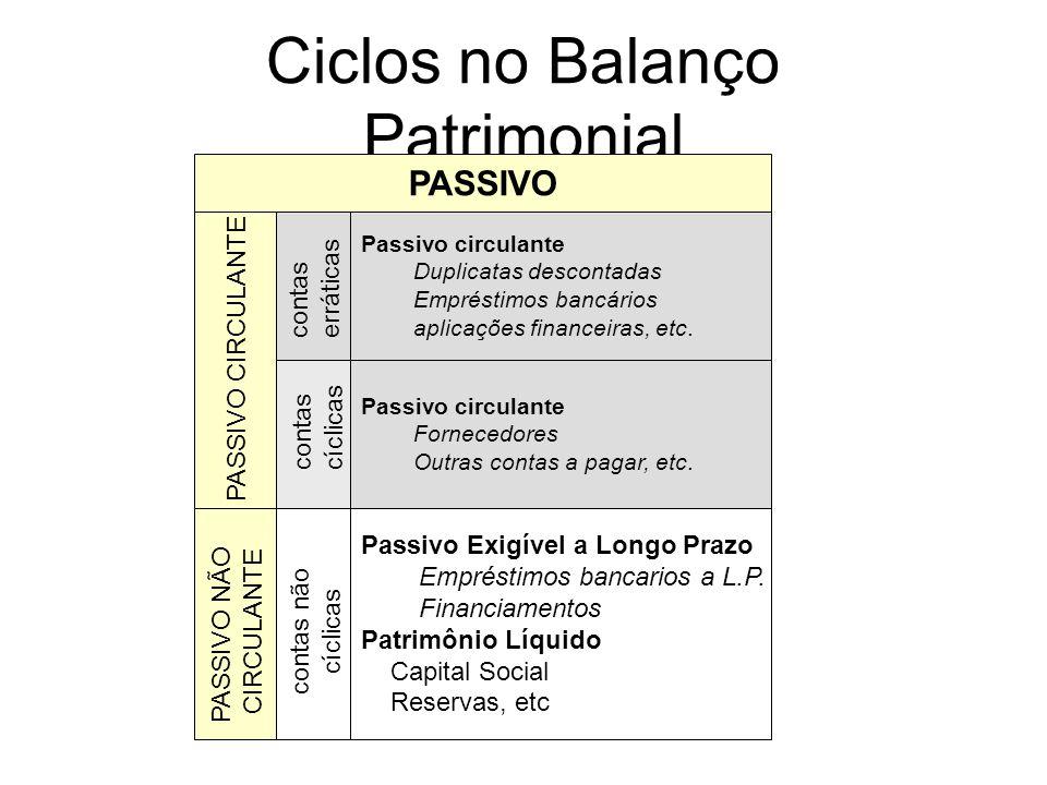 Ciclos no Balanço Patrimonial ATIVO NÃO CIRCULANTE contas erráticas contas cíclicas contas não cíclicas ATIVO CIRCULANTE Ativo circulante Disponível c
