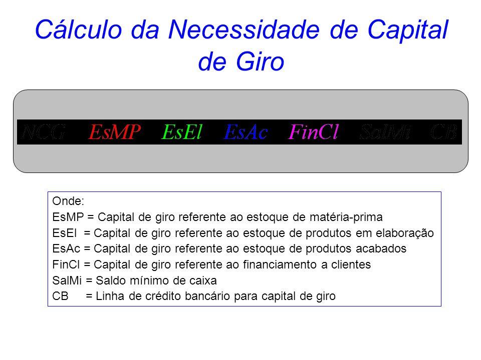 Capital de Giro Financiamento de Clientes Onde: FinCl = Custo do Financiamento a clientes PV = Faturamento mensal PMV = Prazo médio de vendas (meses)