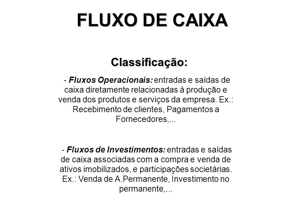 FLUXO DE CAIXA Objetivos: Otimizar aplicação de recursos próprios e de terceiros nas atividades mais rentáveis pela empresa Programação dos ingressos